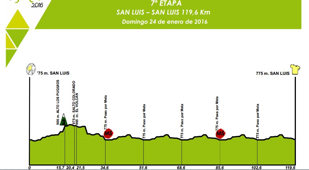 7 etap San Luis