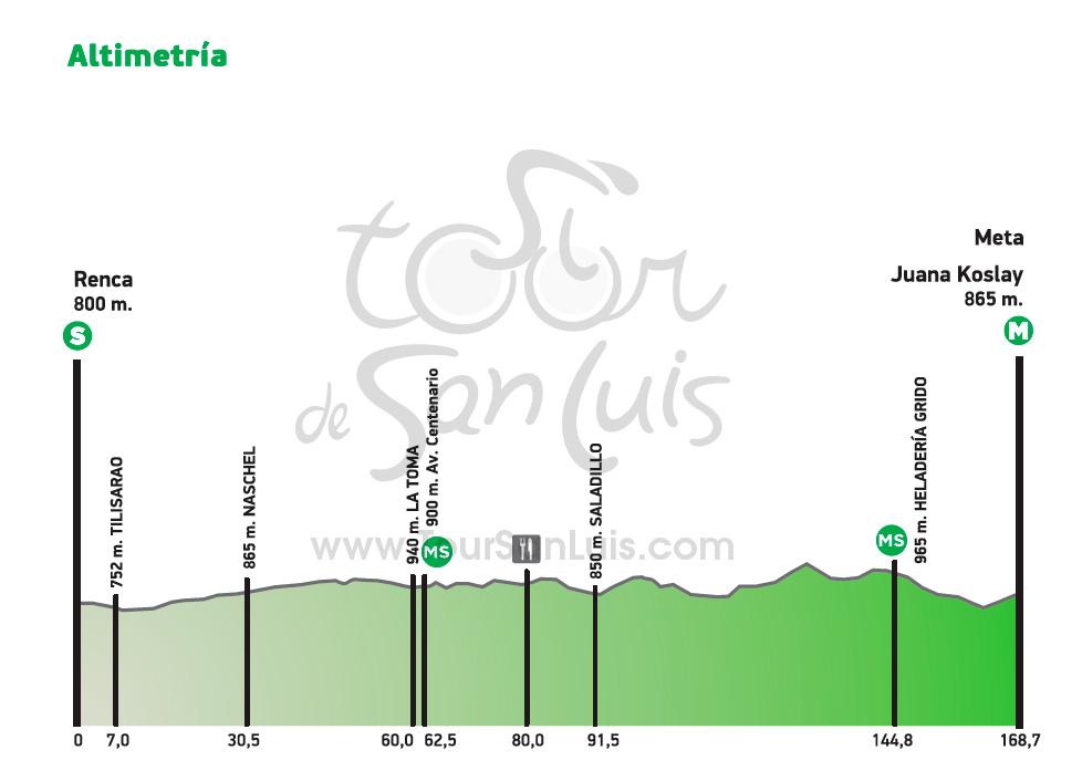 Etap 5 Tour de San Luis