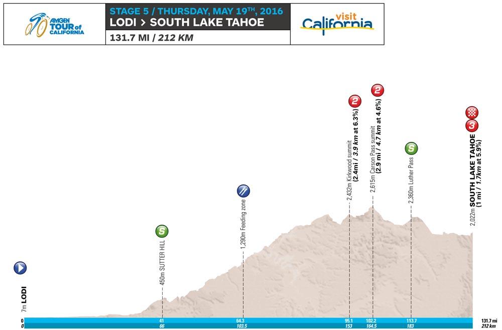 kalifornia 5 etap