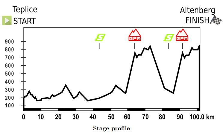 wyścig pokoju juniorów etap 3