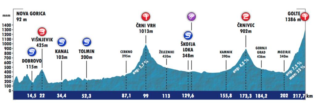Tour-of-Slovenia-Stage-2
