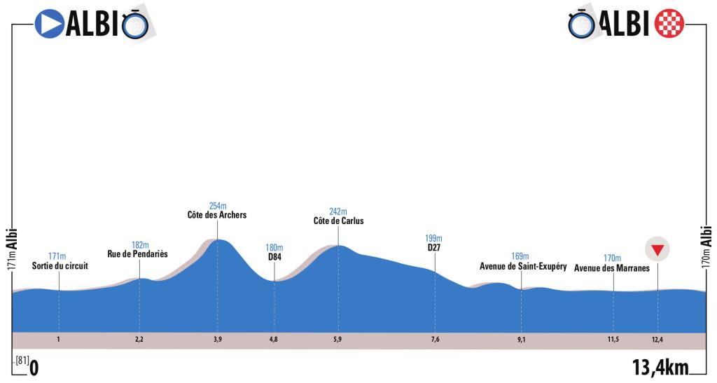 route du sud 3 etap
