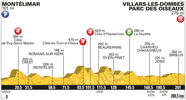 tdf 2016 etap 14