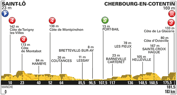 tdf 2016 etap 2