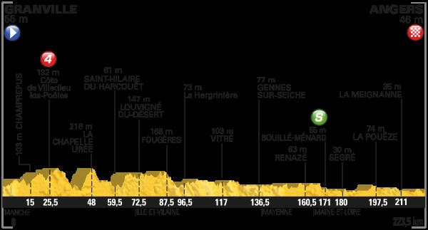 tdf 2016 etap 3