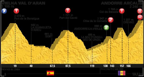 tdf 2016 etap 9