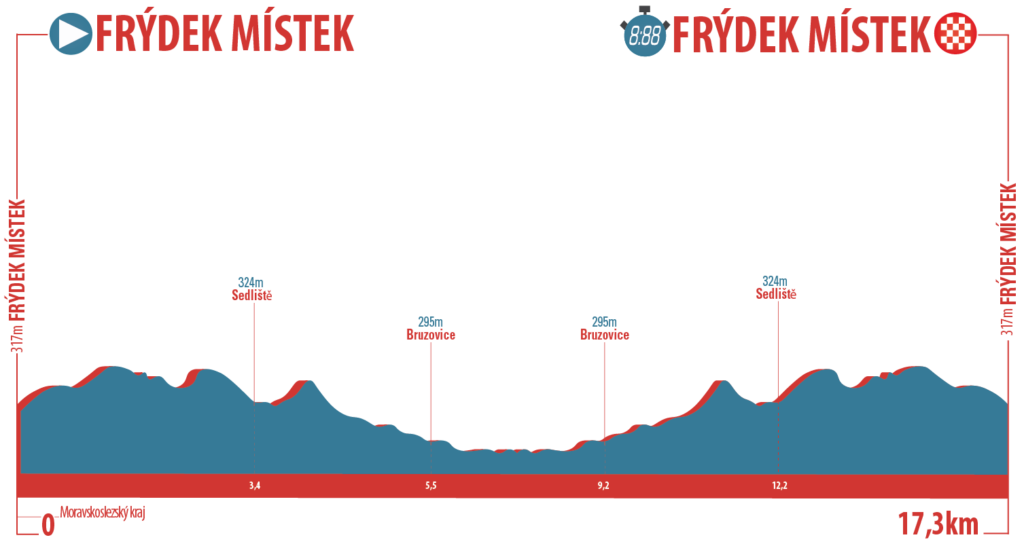 Czech-Tour---Profile-Stage-1-TTT-PNG