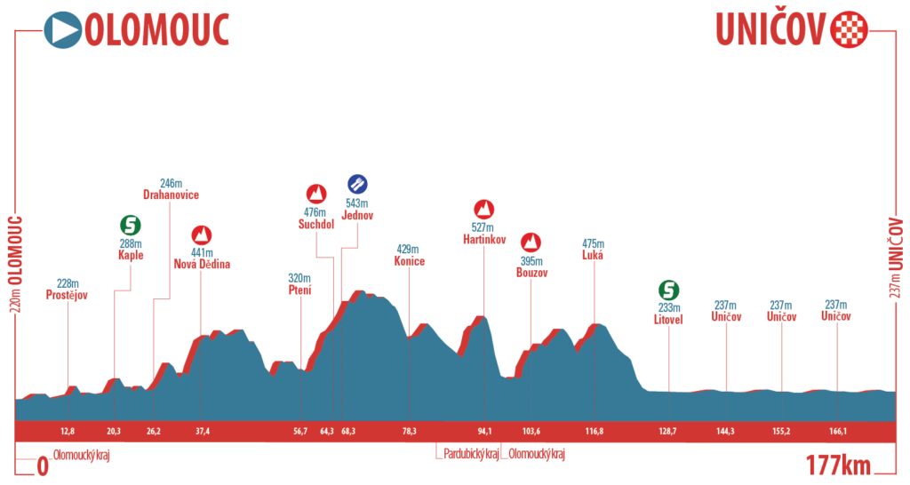 czech-cycling-tour-2016-stage-2-1469455942