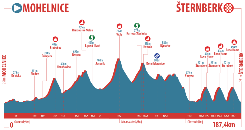 czech-cycling-tour-2016-stage-3-1469455950