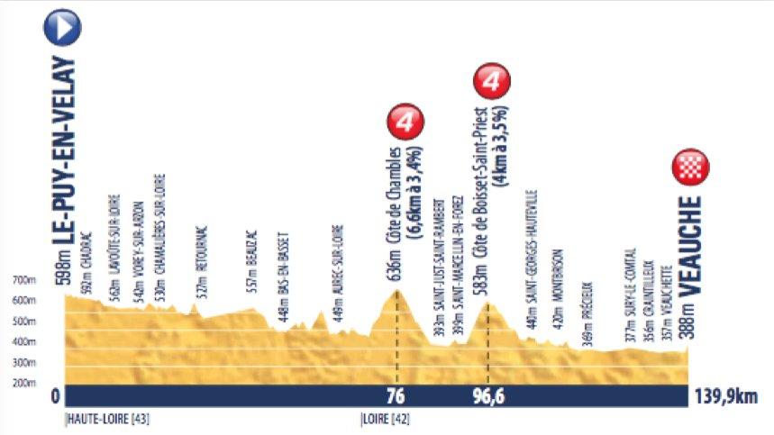 tour-de-avenir-2016-stage-1-1465325364