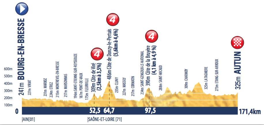 tour-de-avenir-2016-stage-3-1465325400