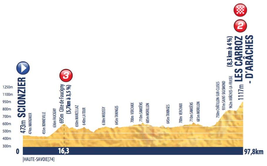 tour-de-avenir-2016-stage-5-1465325447
