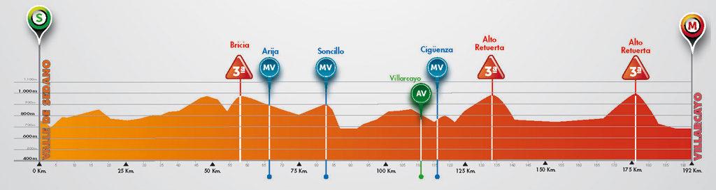 vuelta-a-burgos-2016-stage-3-1469611587
