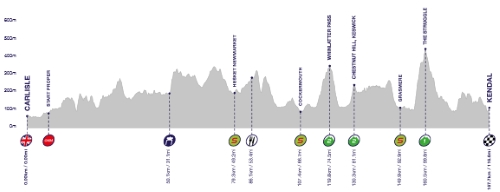 stage2profile