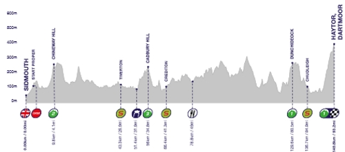 stage6profile