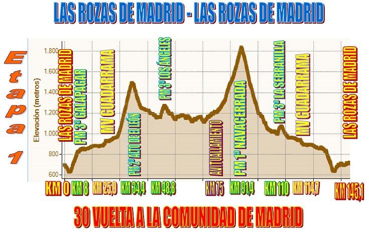 Vuelta Ciclista Comunidad De Madrid Raul Alarcon Pierwszy Liderem