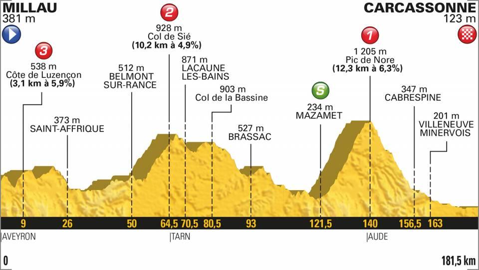 Tour de France 2018 – Mapy