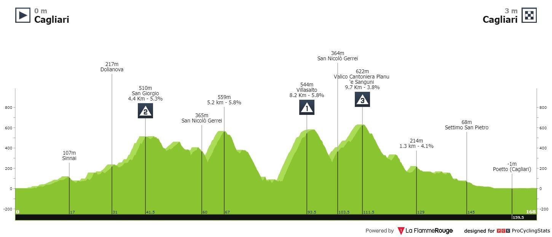 Settimana Ciclistica Italiana